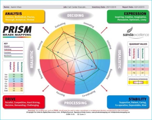 prism brain mapping Recruitment Finding right fit
