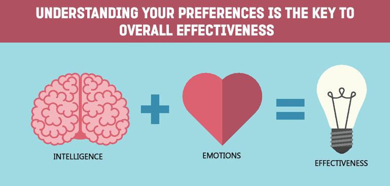 Personal Effectiveness