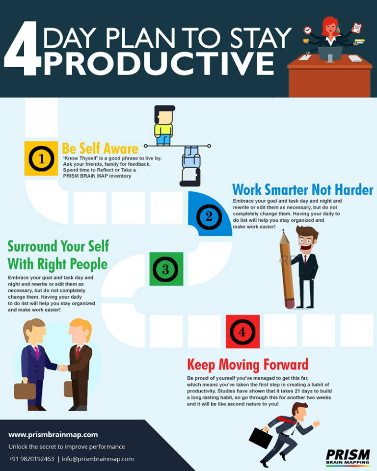4 day paln to stay productive.