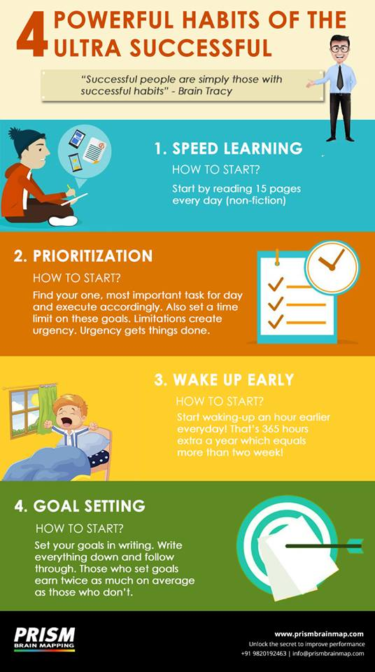 Habits of Being Successful