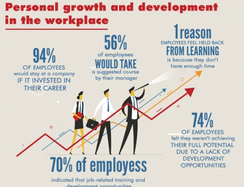 The importance of Personal growth and development in the Workplace
